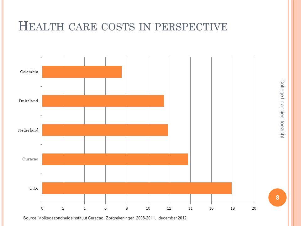 H EALTH CARE COSTS IN PERSPECTIVE 8 College financieel toezicht Source: Volksgezondheidsinstituut Curacao, Zorgrekeningen 2008-2011, december 2012