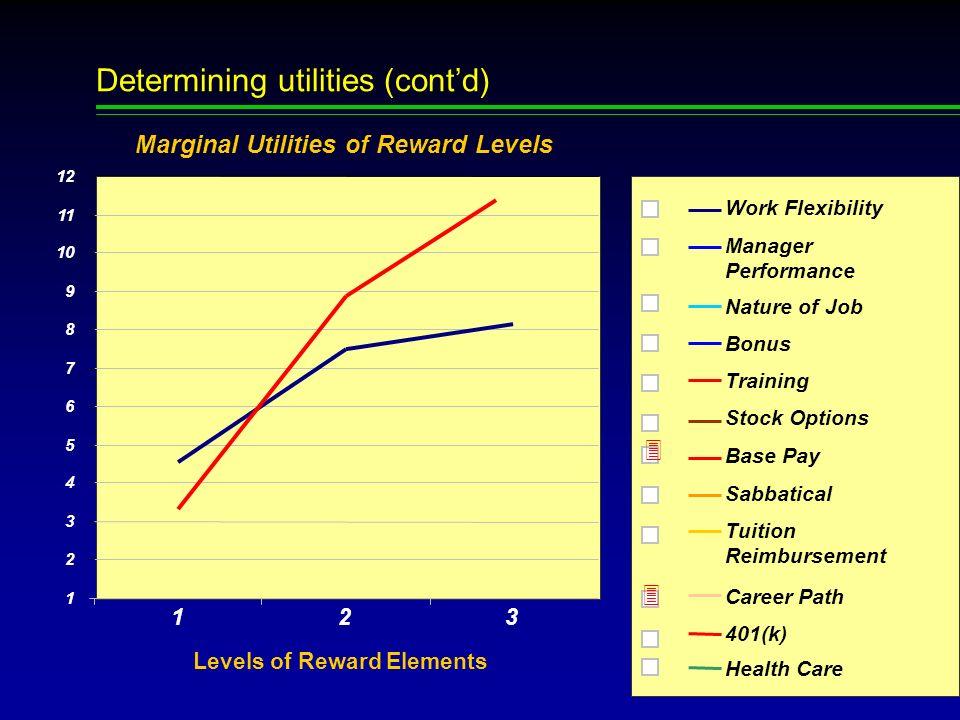 22 Determining utilities Marginal Utilities of Reward Levels 1 2 3 4 5 6 7 8 9 10 11 12 Current +5%+15% Levels of Reward Elements 3 Work Flexibility M