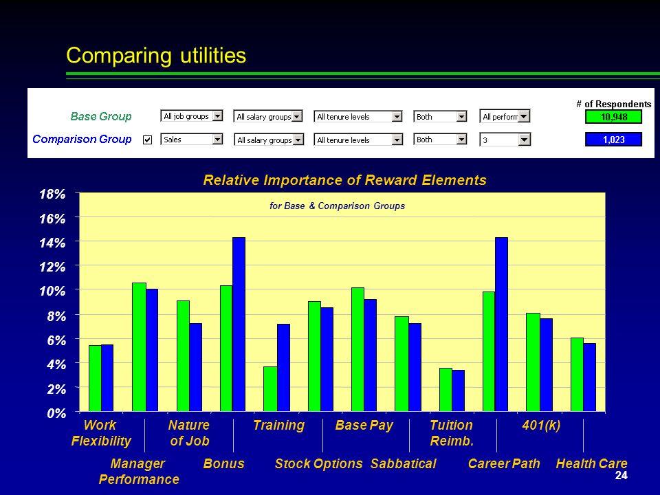 23 Determining utilities (contd) Marginal Utilities of Reward Levels 1 2 3 4 5 6 7 8 9 10 11 12 123 Levels of Reward Elements 3 Work Flexibility Manag