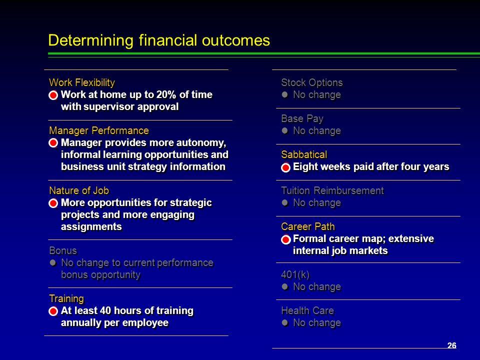 25 0$100,000200,000300,000400,000500,000$600,000 Identifying optimal reward portfolios Change in Cost ($000) 2-Year Retention (%) 67% 70% 73% 76% 79%