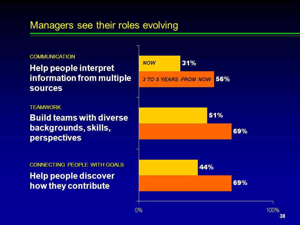 37 Q: Where is manager performance best (and worst)? Customer focus Multitasking Working with diverse workforce Transforming ideas into words and acti
