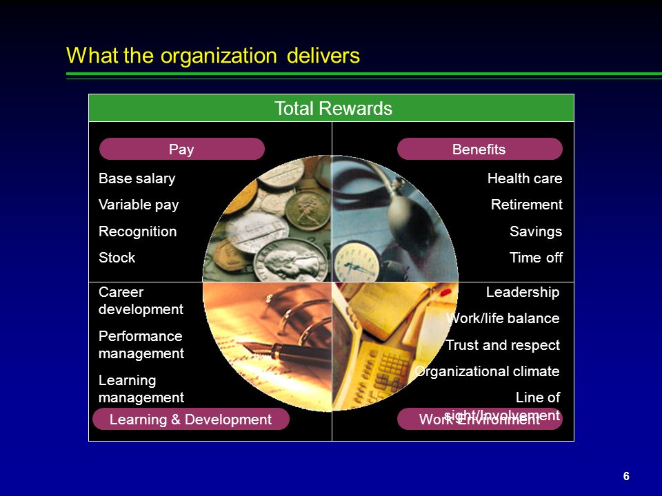5 Its time for a new metaphor Highest Cost What does the employee cost the organizatio n? Greatest Asset What is the employee worth to the organizatio