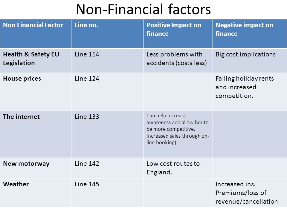 Non-Financial factors Non Financial FactorLine no.Positive Impact on finance Negative impact on finance Health & Safety EU Legislation Line 114Less problems with accidents (costs less) Big cost implications House pricesLine 124Falling holiday rents and increased competition.