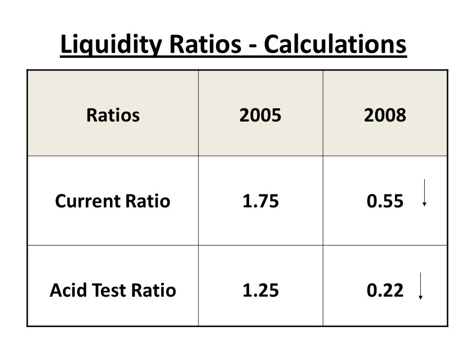 Liquidity Ratios - Calculations Ratios20052008 Current Ratio1.750.55 Acid Test Ratio1.250.22