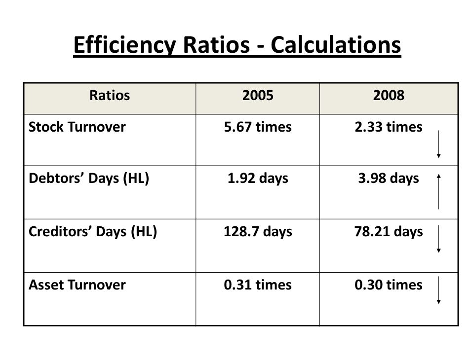 Efficiency Ratios - Calculations Ratios20052008 Stock Turnover5.67 times2.33 times Debtors Days (HL)1.92 days3.98 days Creditors Days (HL)128.7 days78.21 days Asset Turnover0.31 times0.30 times