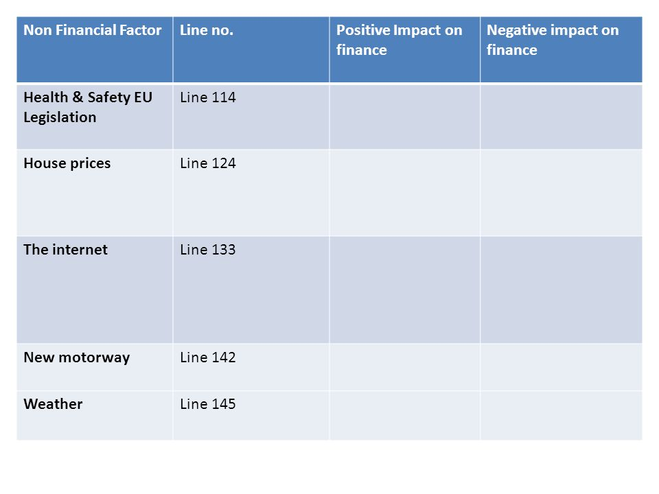 Non Financial FactorLine no.Positive Impact on finance Negative impact on finance Health & Safety EU Legislation Line 114 House pricesLine 124 The int