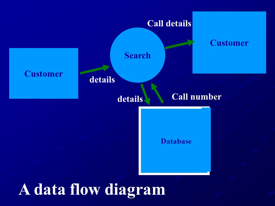 Customer Search Customer details Call number Call details A data flow diagram Database