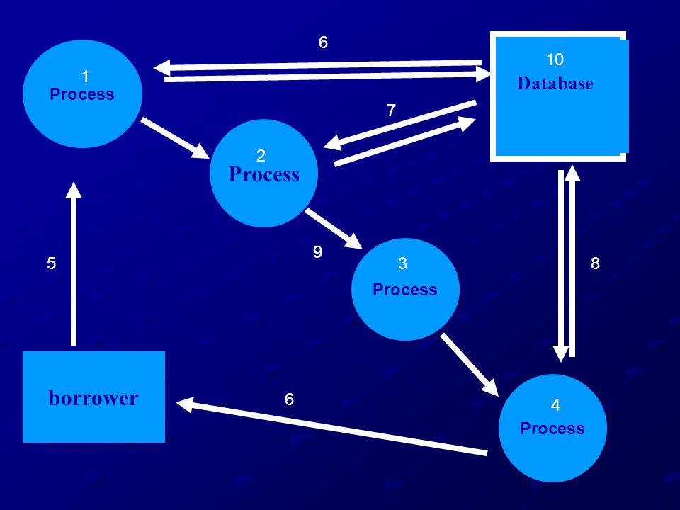 Process borrower Database 1 2 3 4 5 6 7 8 9 10 6