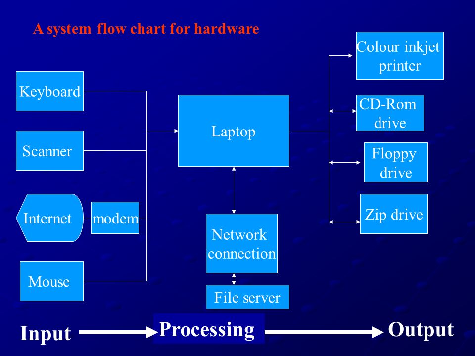 A system flow chart for hardware Laptop Zip drive Floppy drive CD-Rom drive Colour inkjet printer Keyboard Scanner Mouse Input ProcessingOutput modem Network connection File server Internet