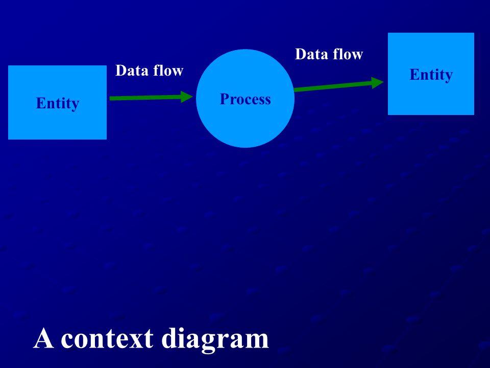 Entity Process Entity Data flow A context diagram