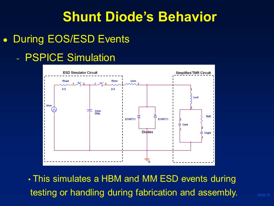 Slide 15 During EOS/ESD Events - PSPICE Simulation Shunt Diodes Behavior This simulates a HBM and MM ESD events during testing or handling during fabr