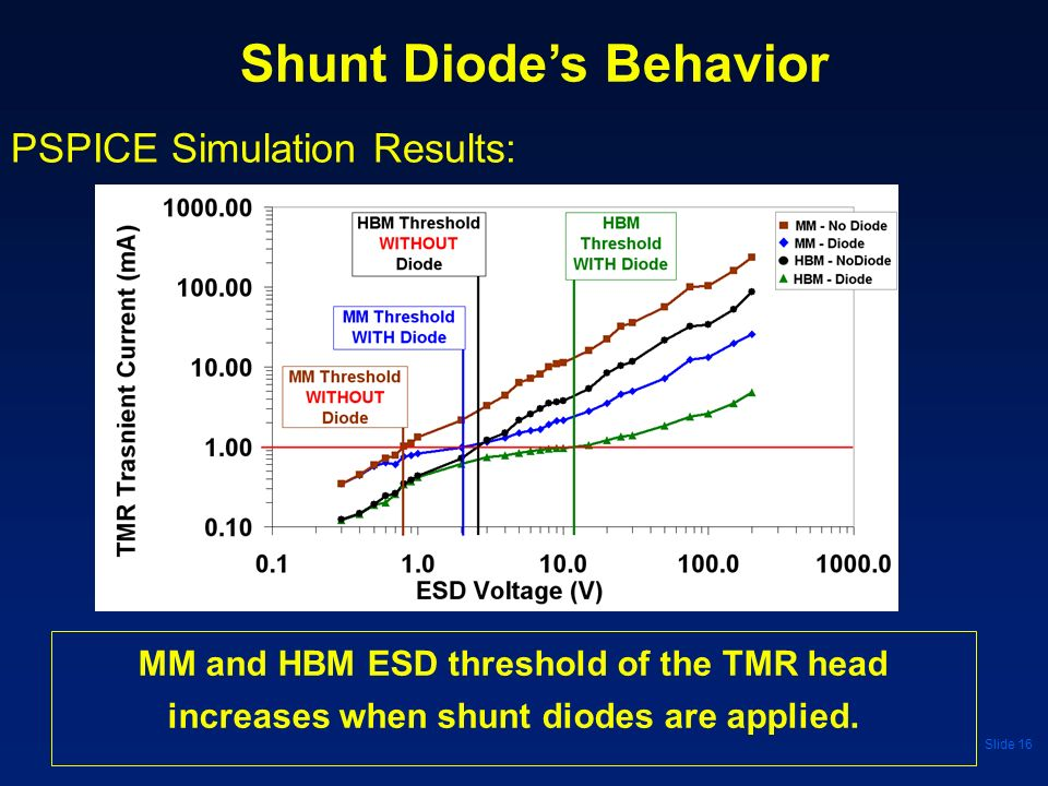 Slide 16 PSPICE Simulation Results: Shunt Diodes Behavior MM and HBM ESD threshold of the TMR head increases when shunt diodes are applied.