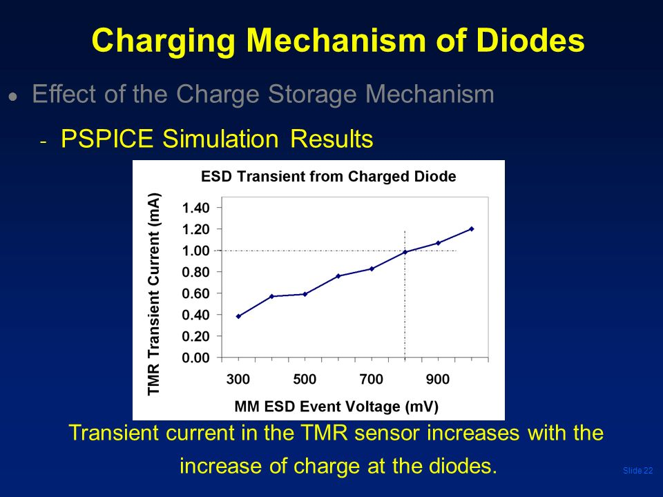 Slide 22 Effect of the Charge Storage Mechanism - PSPICE Simulation Results Charging Mechanism of Diodes Transient current in the TMR sensor increases