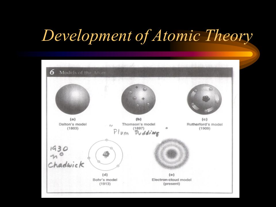Development of Atomic Theory Electron Cloud Model (present) Based on Schrödinger's wave equation Visual model of the probable locations of the electro
