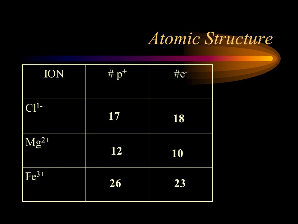 Atomic Structure IONS Ions are charged particles. Atoms gain or lose ELECTRONS are ions. Lose e - --- more positive --- positive charge Gain e - --- m