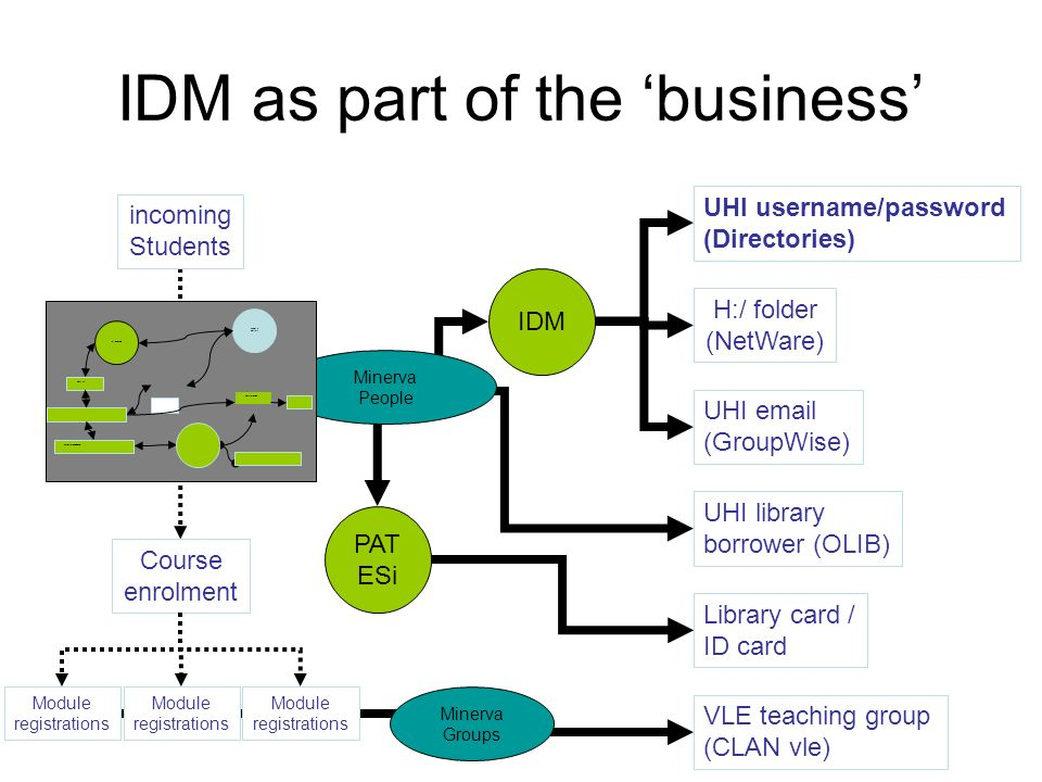 VLE teaching group (CLAN vle) IDM as part of the business incoming Students Course enrolment UHI username/password (Directories) UHI email (GroupWise)