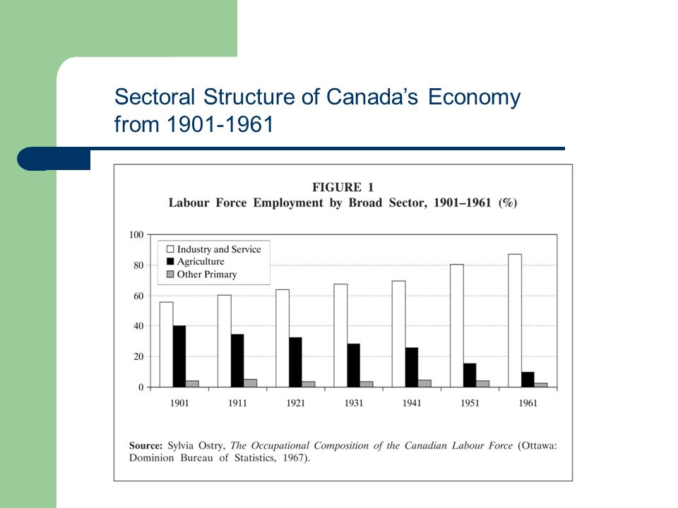Sectoral Structure of Canadas Economy from 1901-1961