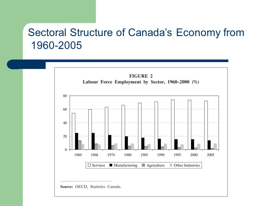 Sectoral Structure of Canadas Economy from 1960-2005