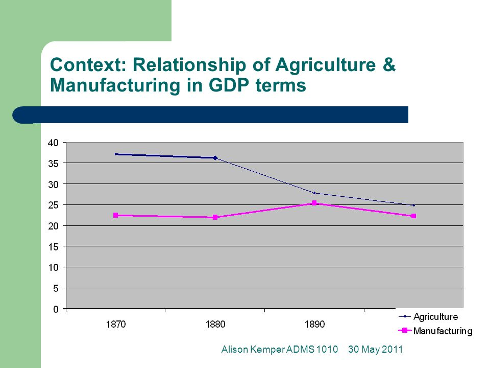 Context: Relationship of Agriculture & Manufacturing in GDP terms 30 May 2011Alison Kemper ADMS 1010