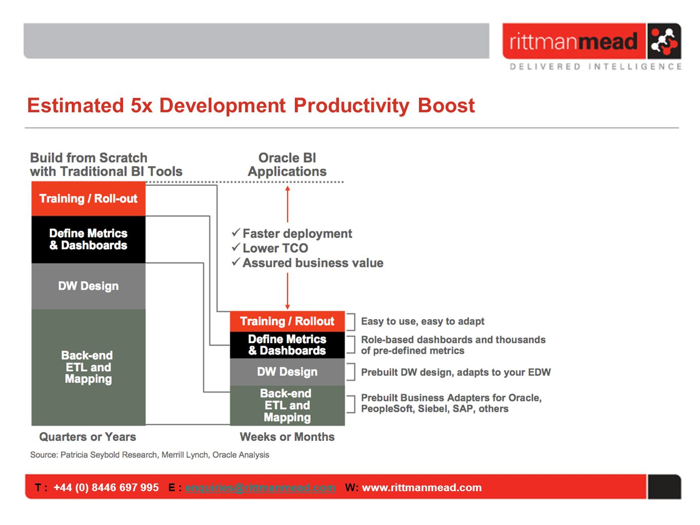 T : +44 (0) E : W: Estimated 5x Development Productivity Boost