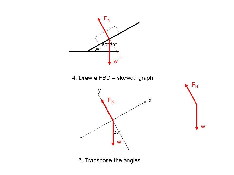 30° 4. Draw a FBD – skewed graph y xFNFN w 60°30° 5. Transpose the angles 30° FNFN w FNFN w
