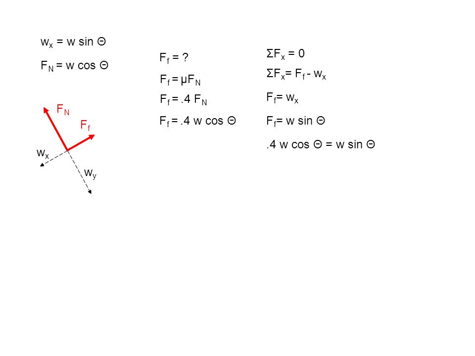F f = ? F f = µF N F f =.4 F N F f =.4 w cos Θ FNFN FfFf wywy wxwx ΣF x = 0 ΣF x = F f - w x F f = w x w x = w sin Θ F f = w sin Θ.4 w cos Θ = w sin Θ