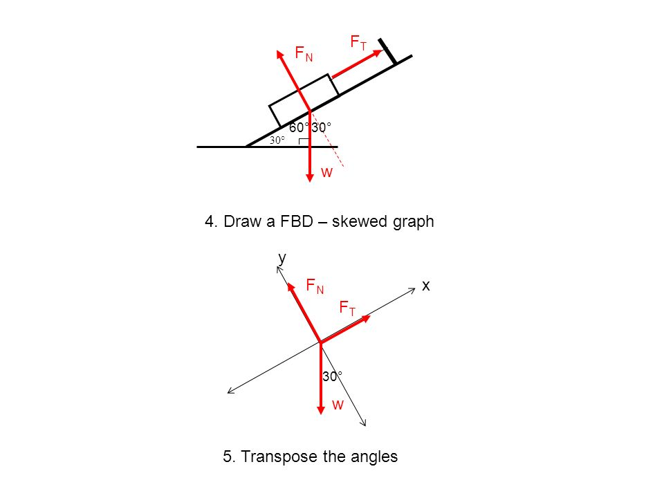 30° w FNFN FTFT 4. Draw a FBD – skewed graph y xFNFN w FTFT 60°30° 5. Transpose the angles 30°