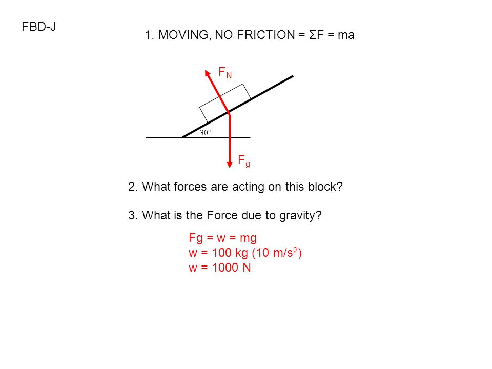 FBD-J 30° 2. What forces are acting on this block? FgFg FNFN 1. MOVING, NO FRICTION = ΣF = ma 3. What is the Force due to gravity? Fg = w = mg w = 100