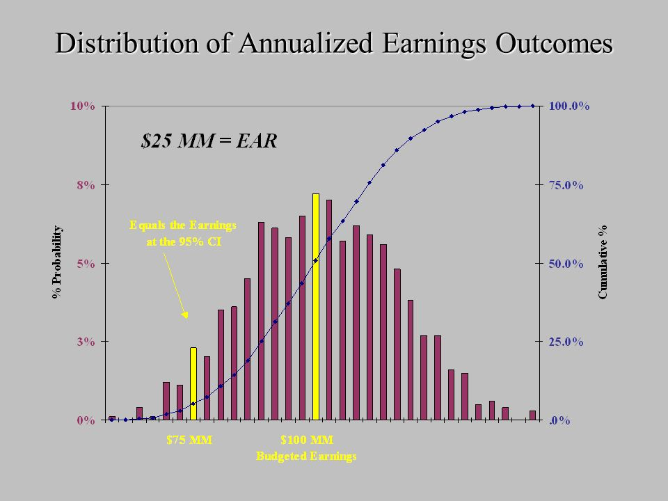 Distribution of Annualized Earnings Outcomes