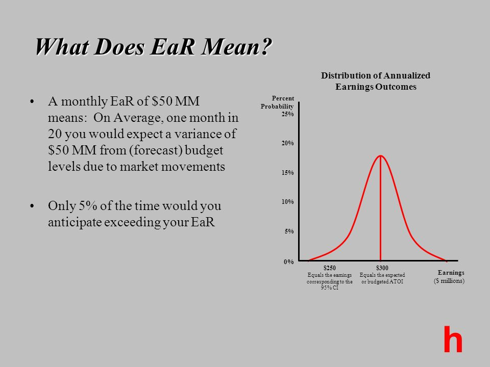 h A monthly EaR of $50 MM means: On Average, one month in 20 you would expect a variance of $50 MM from (forecast) budget levels due to market movemen