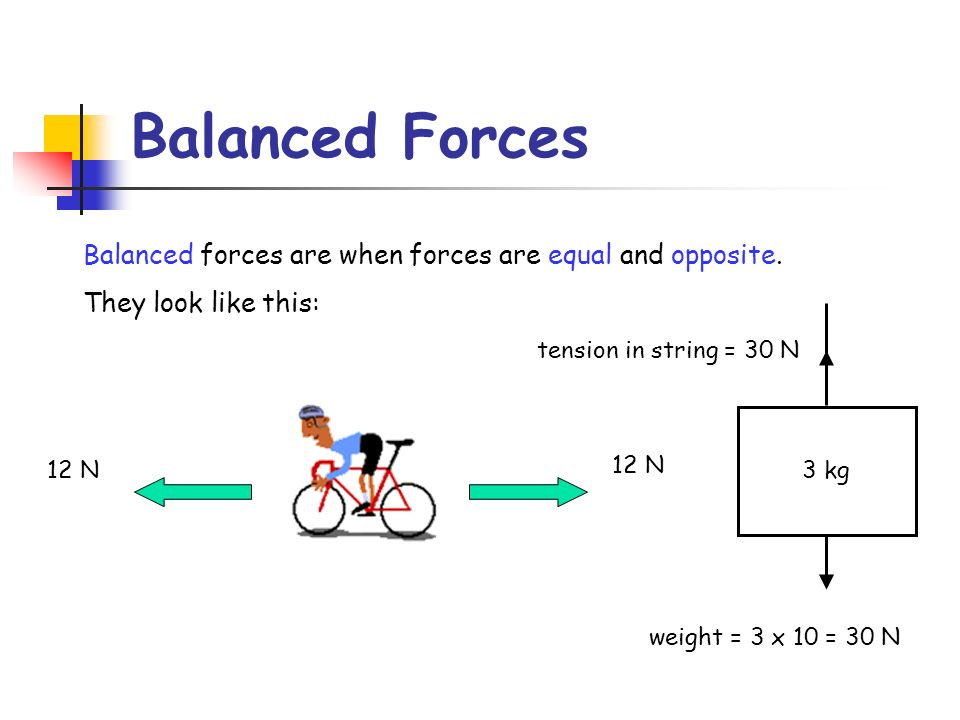 Balanced Forces Balanced forces are when forces are equal and opposite. They look like this: 12 N 3 kg weight = 3 x 10 = 30 N tension in string = 30 N