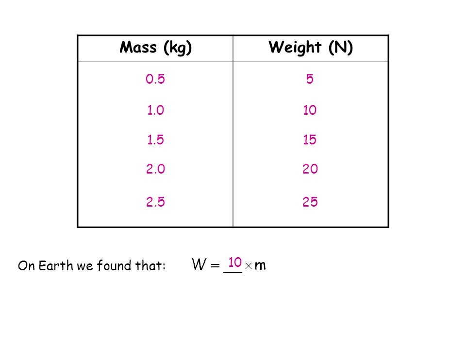 10 Mass (kg)Weight (N) 5 10 15 20 0.5 1.0 1.5 2.0 2.5 25 On Earth we found that: