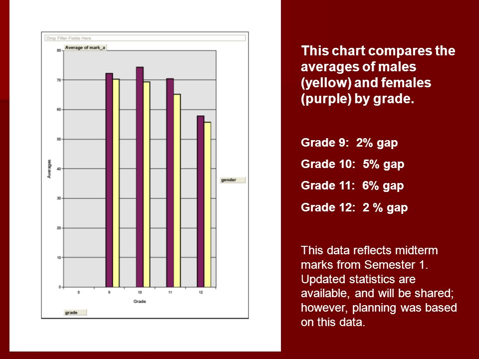 This chart compares the averages of males (yellow) and females (purple) by grade. Grade 9: 2% gap Grade 10: 5% gap Grade 11: 6% gap Grade 12: 2 % gap