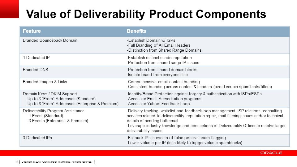 Copyright © 2013, Oracle and/or its affiliates. All rights reserved. 4 Value of Deliverability Product Components FeatureBenefits Branded Bounceback D