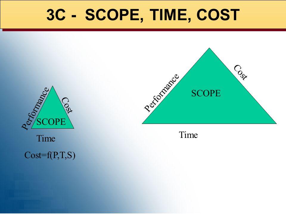 PROJECT MANAGEMENT INTEGRATION 1) SCOPE 2) TIME 3) COST 4) QUALITY 5) HR 6) COMM 7) RISK 8) PROCURE
