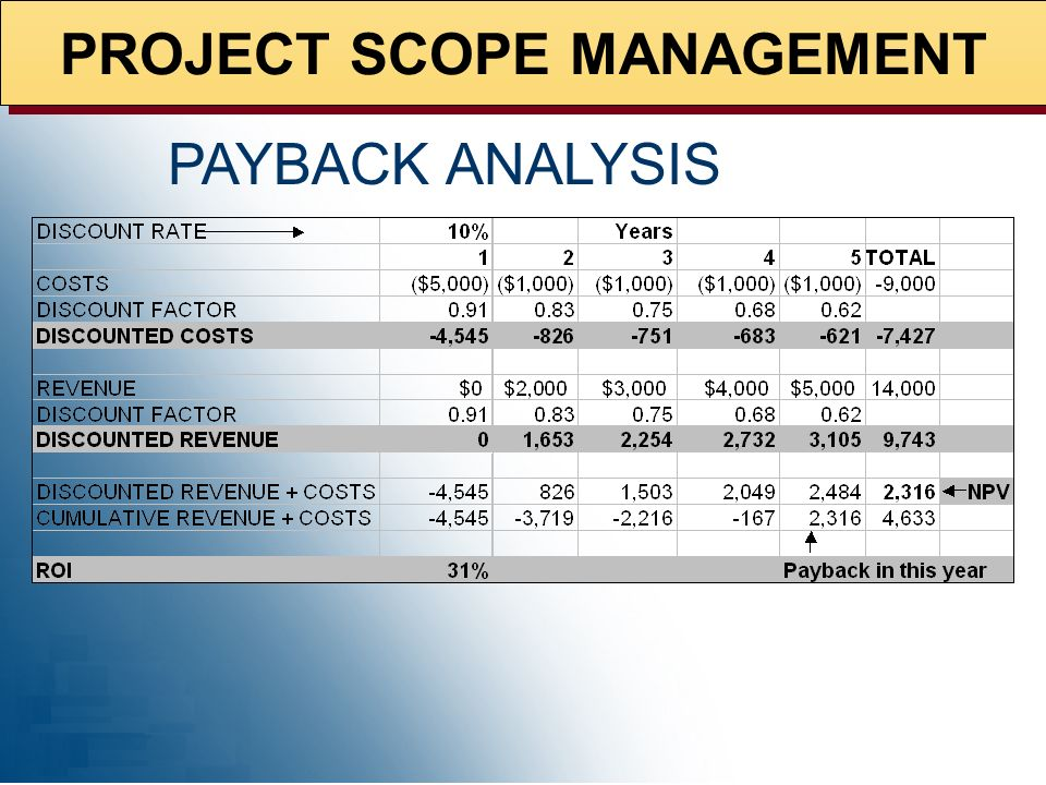 PROJECT SCOPE MANAGEMENT NET PRESENT VALUE (NPV)NET PRESENT VALUE (NPV) ->today's value of a series of future payments & income