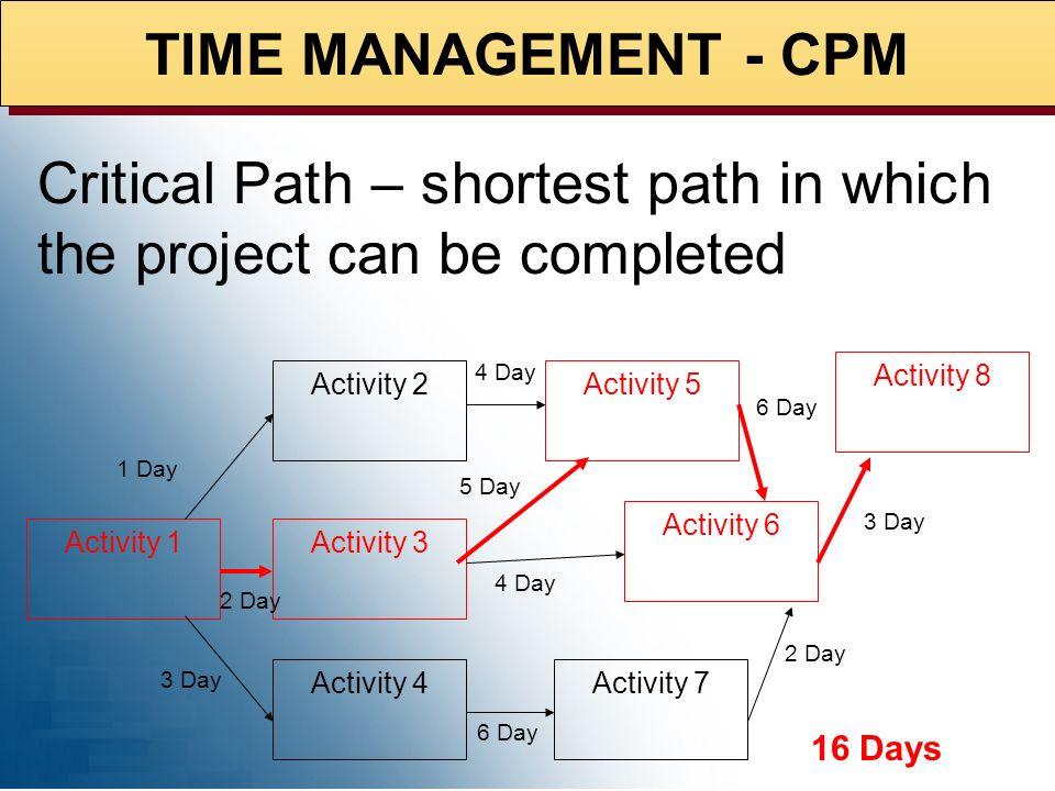RESPONSIBILITY ASSIGNMENT MATRIX (RAM RAM integrates the Organization Breakdown Structure (OBS) with the Contract Work Breakdown Structure (CWBS)