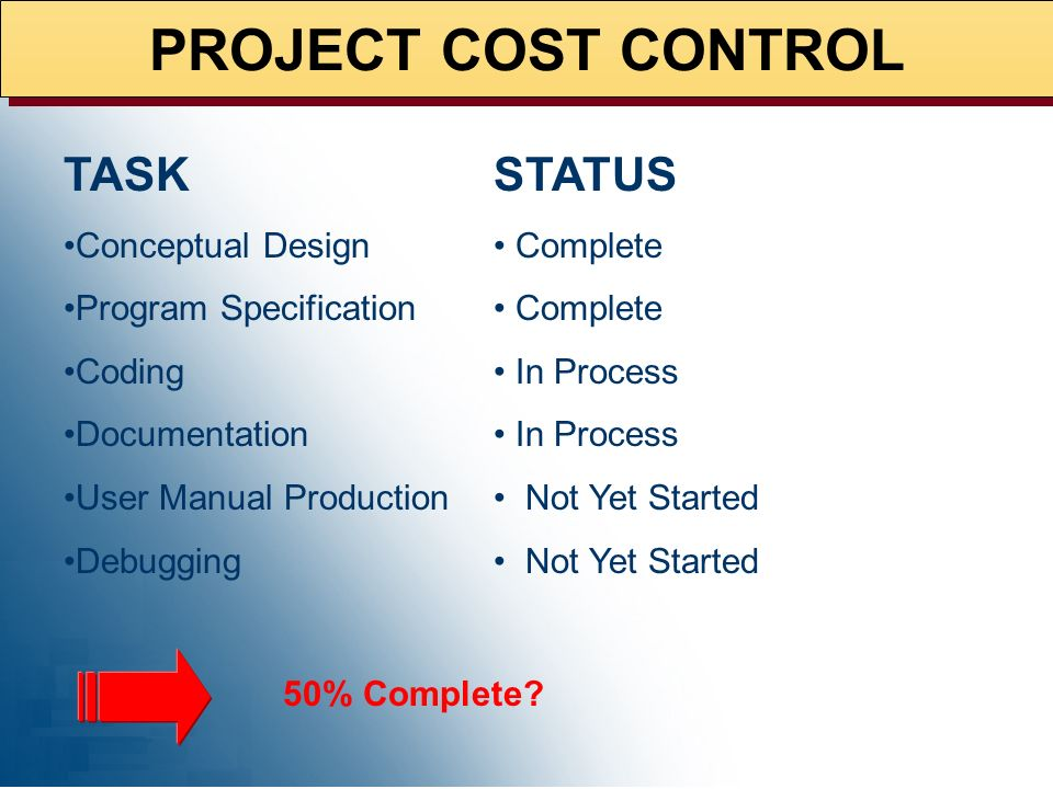 PROJECT COST CONTROL TASK Conceptual Design Program Specification Coding Documentation User Manual Production Debugging STATUS Complete In Process Not