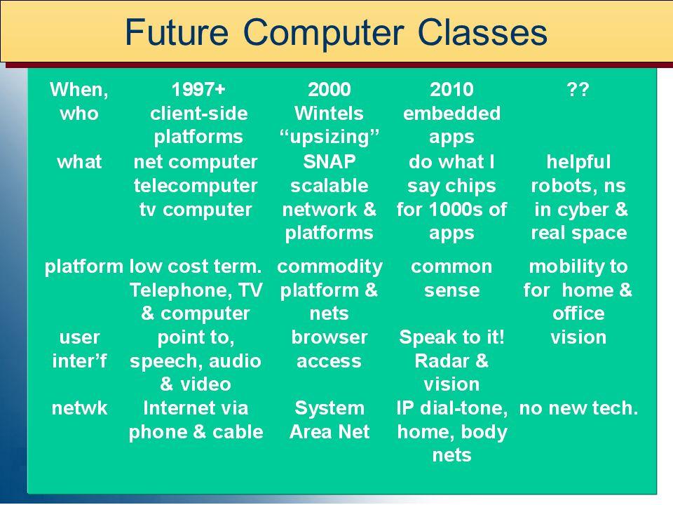 NetworkInterfacePlatform The Computer Mainframe tube, core, drum, tape, batch O/S direct > batch Mini & Timesharing SSI-MSI, disk, timeshare O/S termi