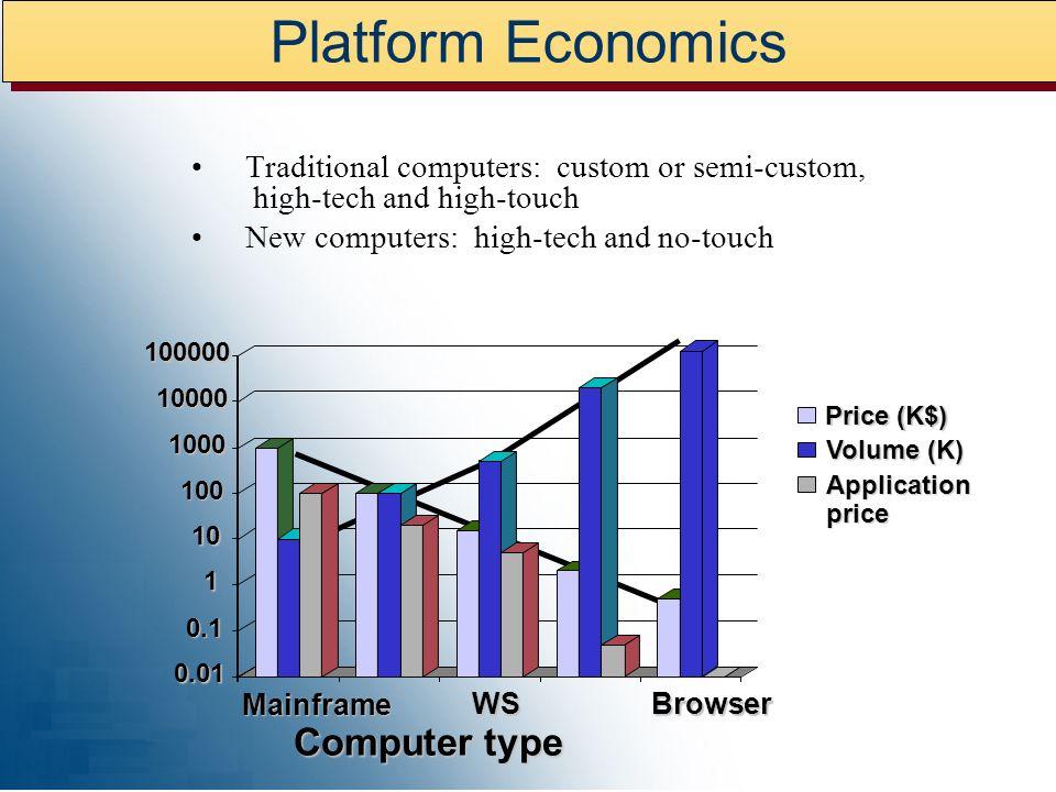 Future Computer Classes