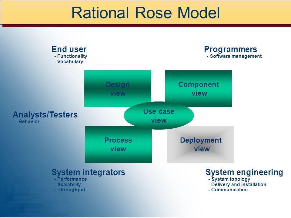 BIG THREE MODELS SCOPE Context Model Event Model Information Model