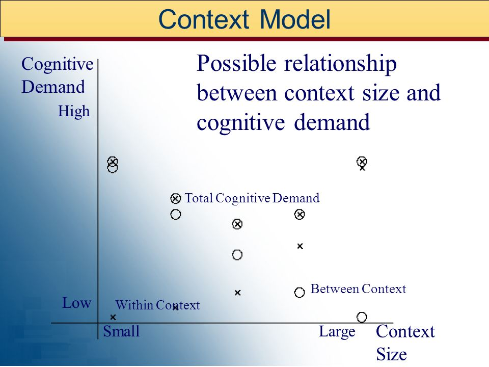 Context Model I'm going to have to I'm going to really have to, yes, manipulate on I'll leave B and C on full tilt now I'm going to have to manipulate