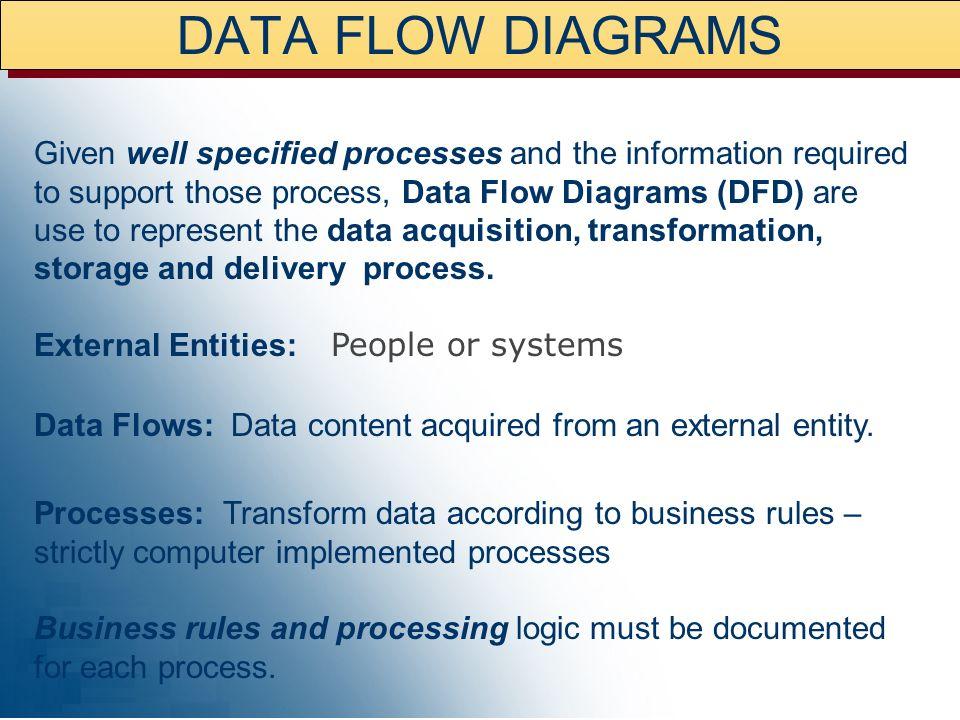 The data flow model consists of: Data flow diagrams (DFD) Elementary process descriptions (EPD) External entity descriptions I/O descriptions Data Flo