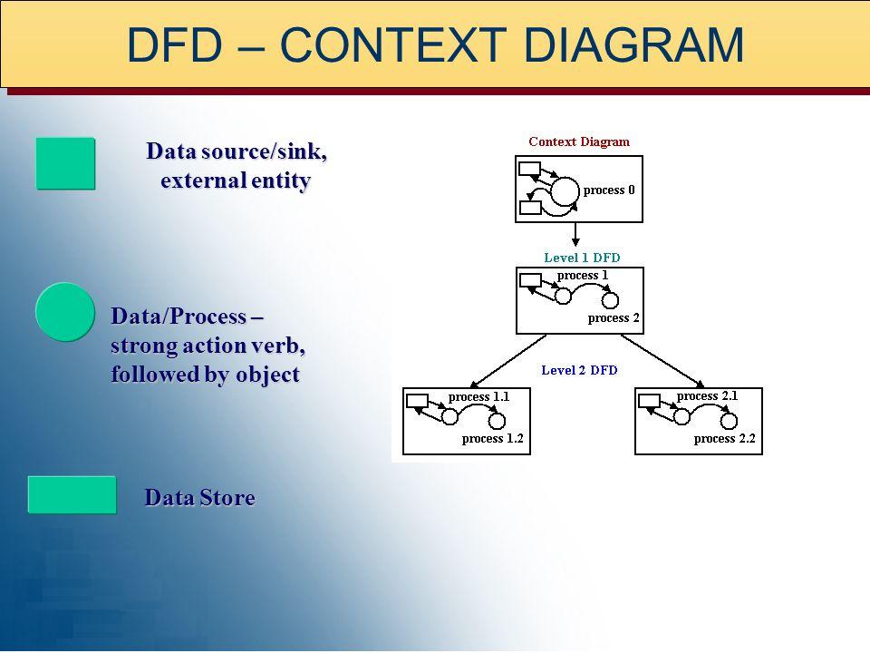 Context Diagram A Representation of the Process Model