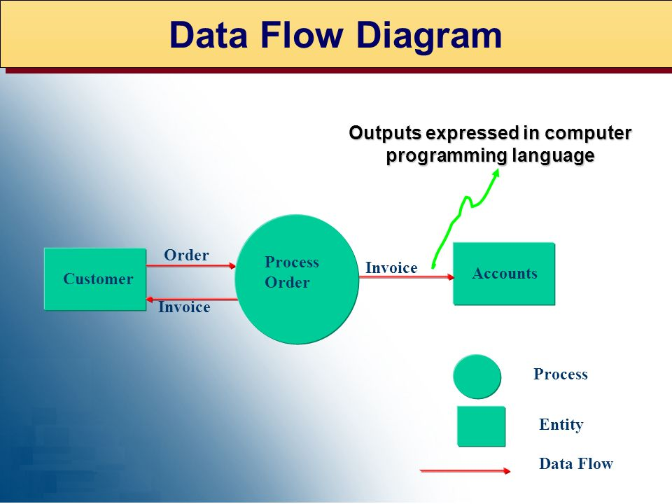 CONTEXT DIAGRAM - PAYROLL Employee Payroll Manager Process Payroll. Timecards Pay Checks W2 Forms Payroll Reports Tax Tables and Parameters Employee F