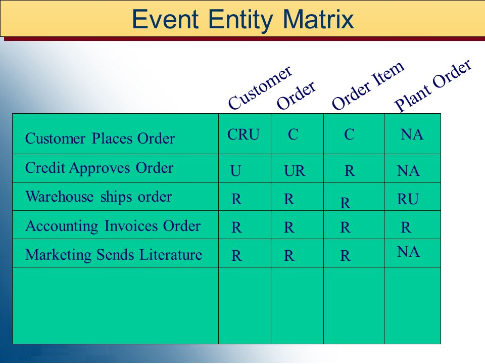 Event Model – Event List Customer Places Order Customer Cancels Order Warehouse ships order Accounting Invoices Order Customer Pays Invoice