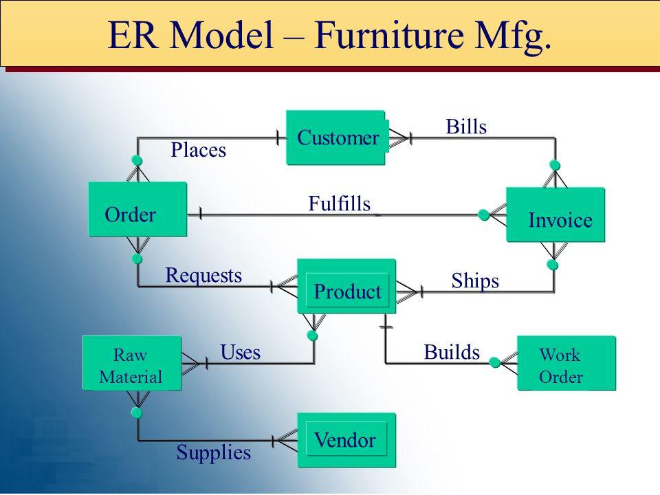 from McFadden & Hoffer: Modern Database Management: 4th Edition, Benjamin/Cummings, 1994 Context Model Furniture Mfg.