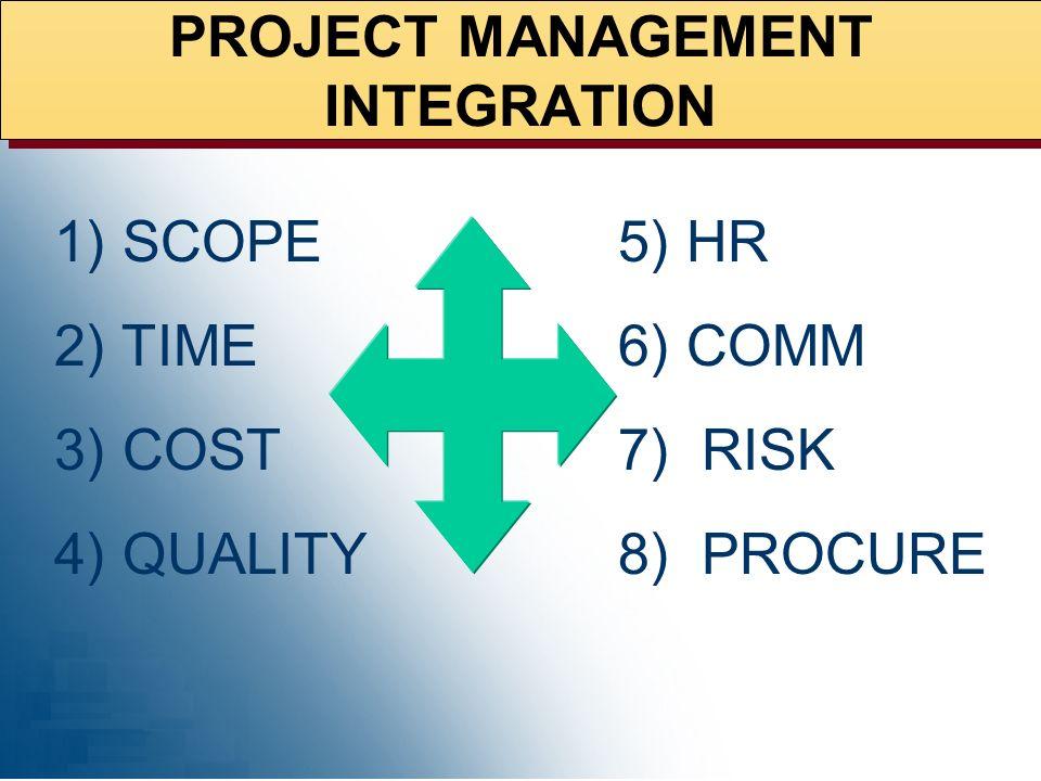 Project Management Core Skills Leadership? Creativity? Initiate Plan Execute Control Close Scope Management Time Management Cost Management Quality Ma