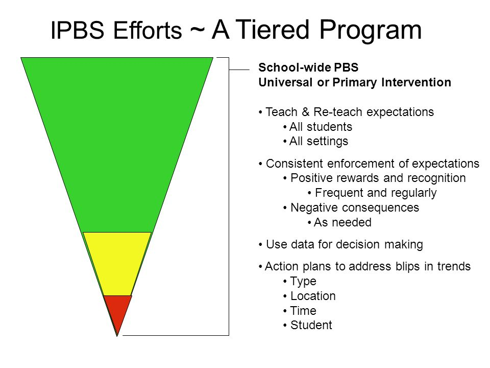 School-wide PBS Universal or Primary Intervention Teach & Re-teach expectations All students All settings Consistent enforcement of expectations Posit