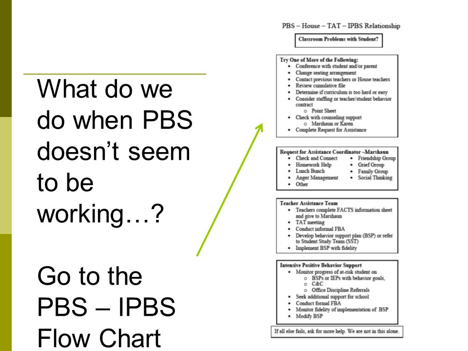 Go to the PBS – IPBS Flow Chart